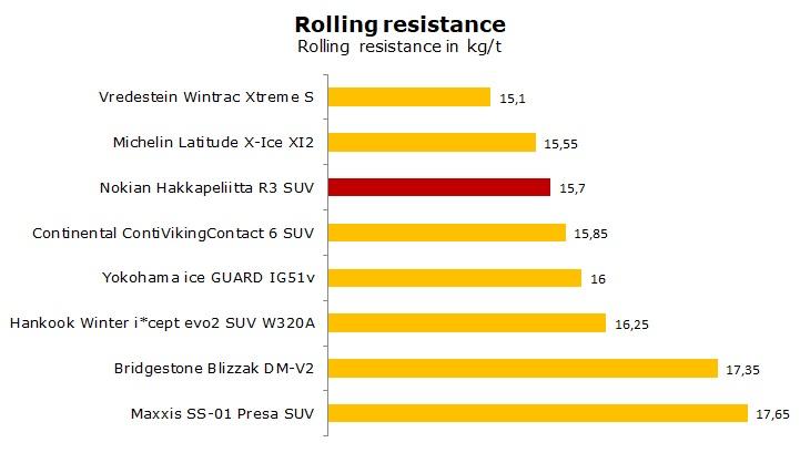 test Nokian Hakkapeliitta R3 SUV review
