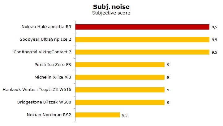 test Nokian Hakkapeliitta R3 review