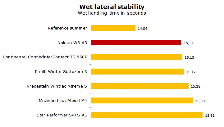 test Nokian WR A3 review