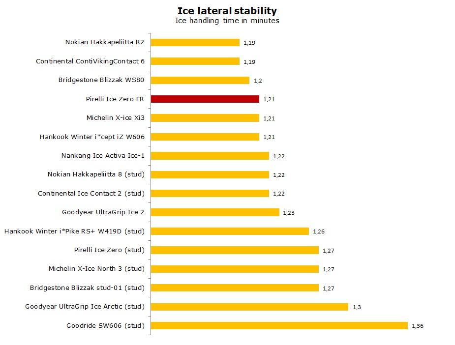 test Pirelli Ice Zero FR review