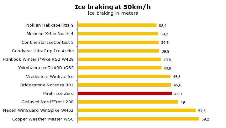 test Pirelli Ice Zero review