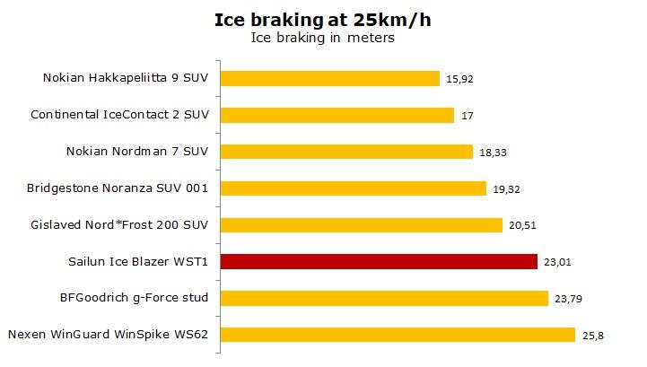 test Sailun Ice Blazer WST1 review