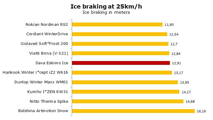 test Sava Eskimo Ice review