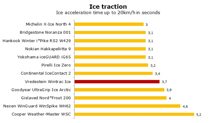 test Vredestein Wintrac Ice review