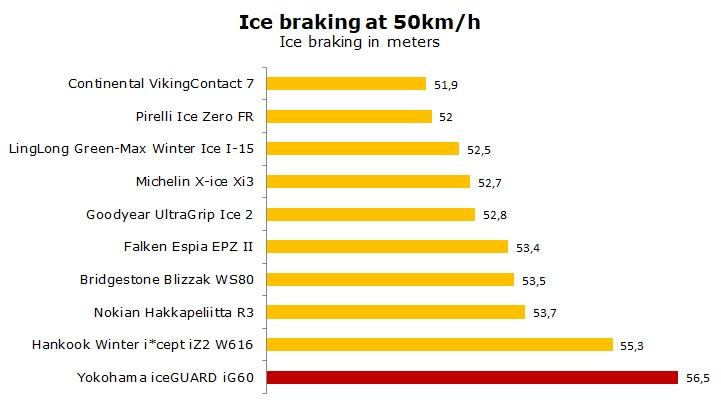 test Yokohama ice GUARD iG60 review