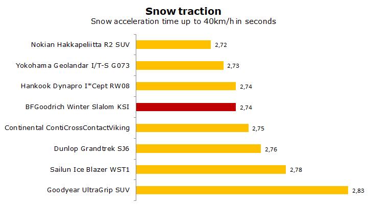 test BF Goodrich Winter Slalom KSI review
