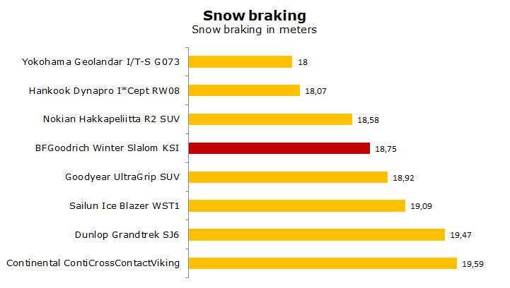 test BFG oodrich Winter Slalom KSI review