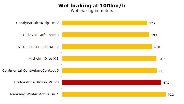 test Bridgestone Blizzak WS70 review