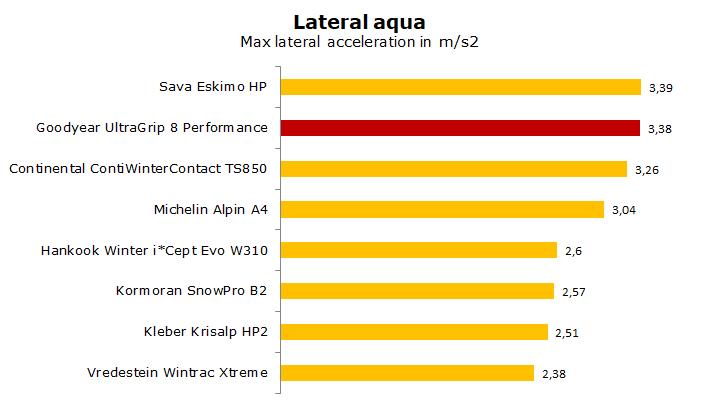 test Goodyear UltraGrip 8 Performance review