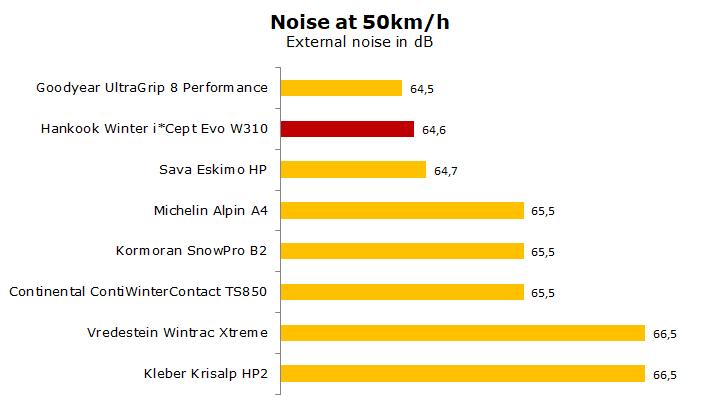 test Hankook Winter iCept Evo W310 review