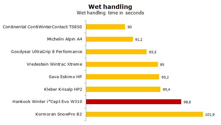 test Hankook Winter i*Cept Evo W310 review