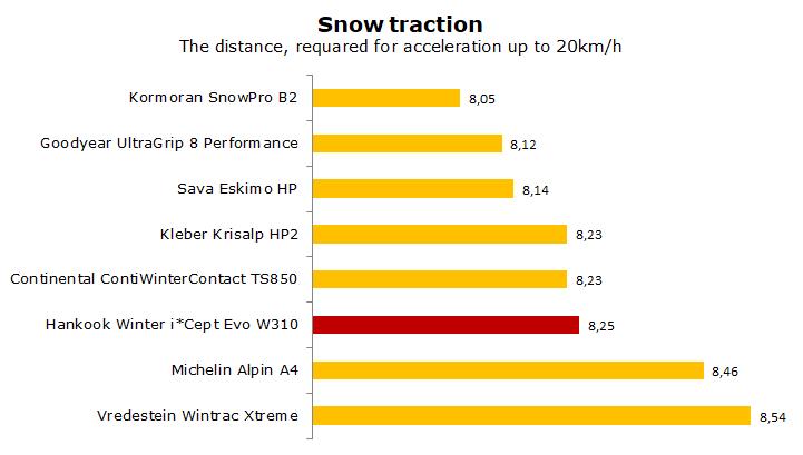 test Hankook Winter i Cept Evo W310 review