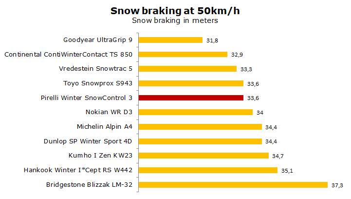 test Pirelli Winter Snow Control Serie 3 review