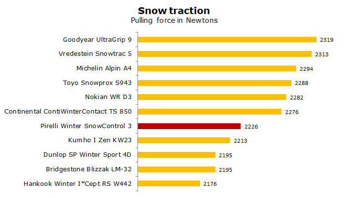 test Pirelli Snow Control 3 review