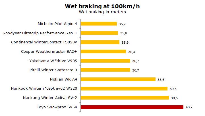 Toyo Snowprox S 954 XL M+S Winterreifen 205//55R17 95V