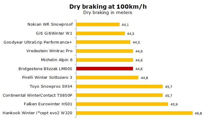 Bridgestone Blizzak LM005 test and review