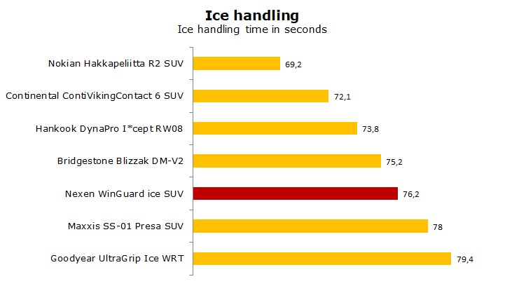 Nexen WinGuard ice SUV test and review