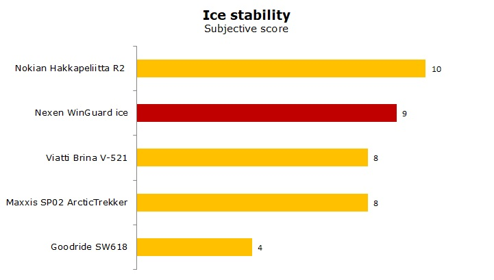 Nexen WinGuard ice test and review