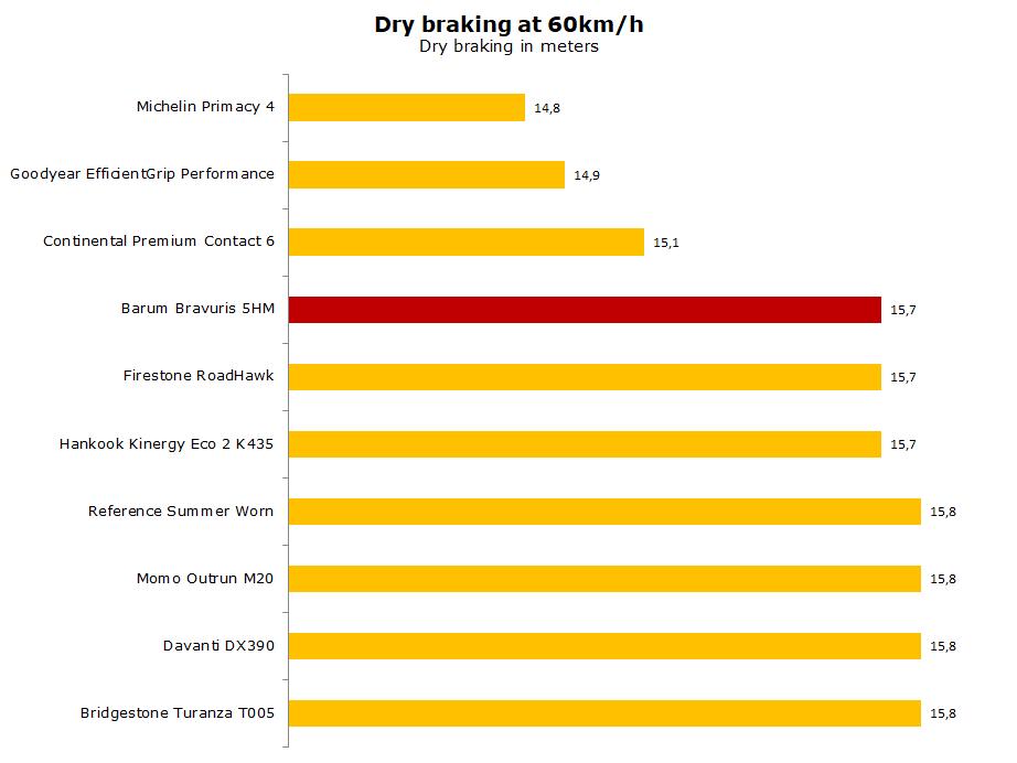 Barum Bravuris 5HM test, review, rating