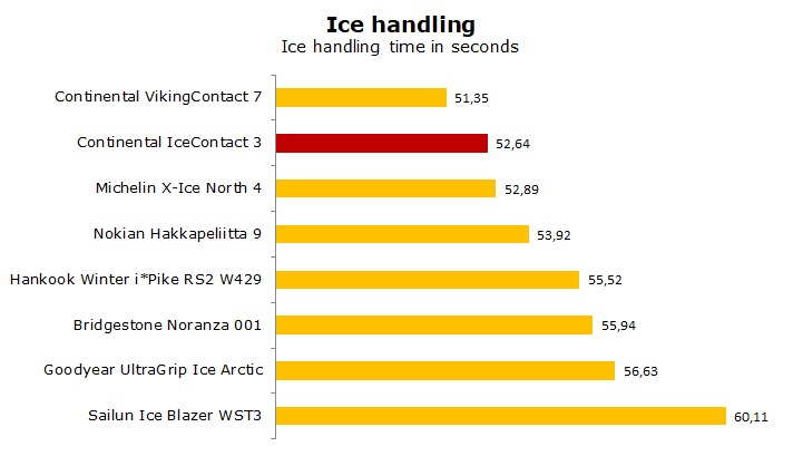 Continental IceContact 3 stud test, review, rating