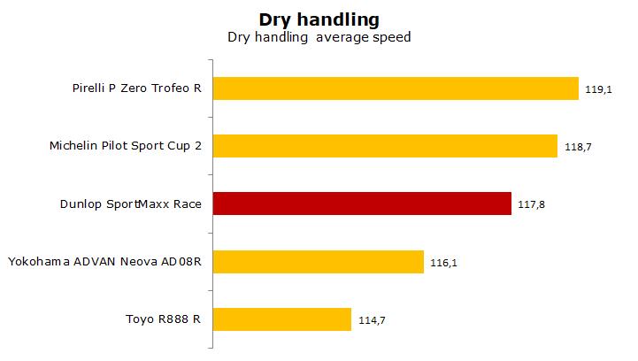 Dunlop SportMaxx Race test, review, rating