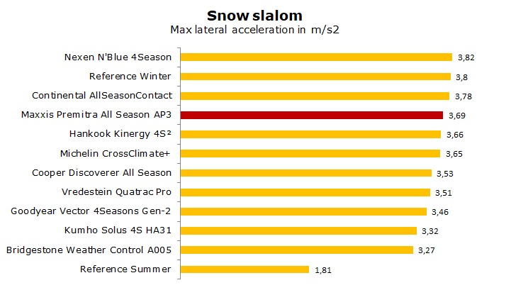 Maxxis Premitra All Season AP3 test, review, rating