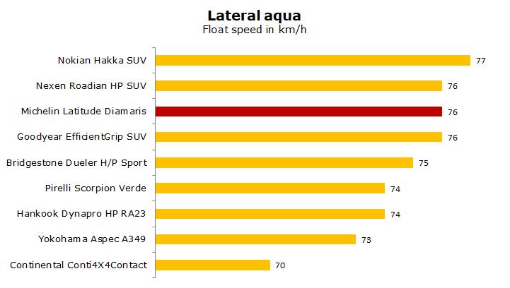 Michelin Latitude Diamaris test, review, rating