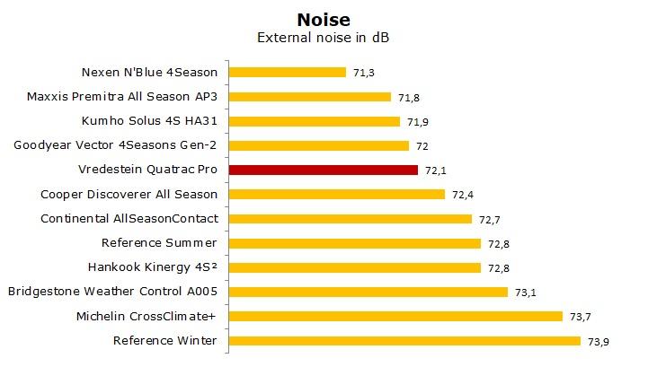 Vredestein Quatrac Pro test, review, rating