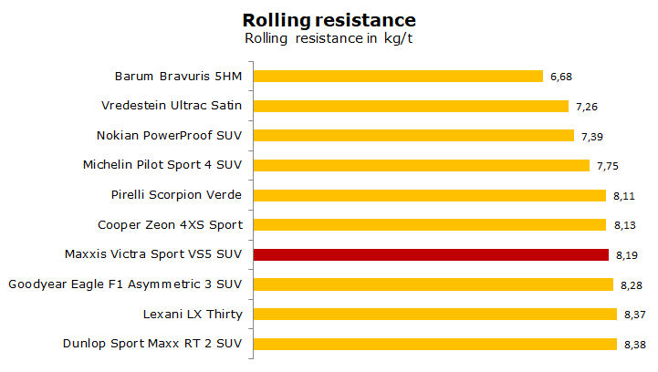 Maxxis Victra Sport VS5 SUV test, review, rating