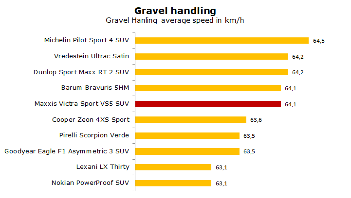 Maxxis Victra Sport 5 SUV test, review, rating