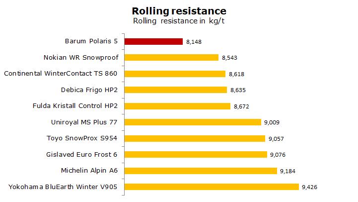 Barum Polaris 5 test, review, ratings