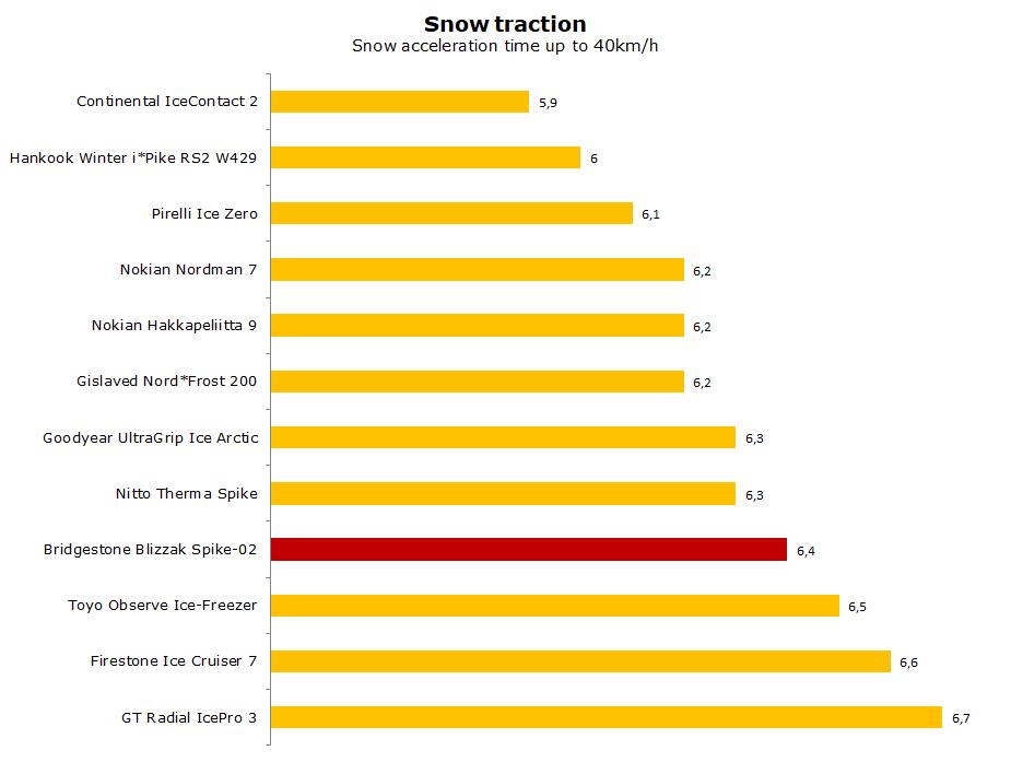 Bridgestone Blizzak Spike-02 stud test, review, ratings