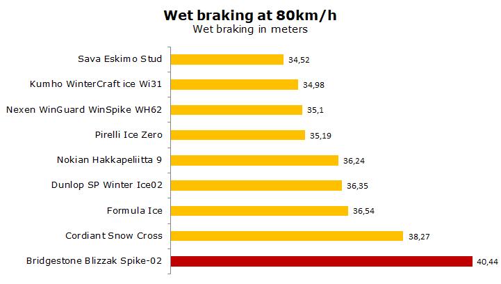 Bridgestone Blizzak Spike-02 test, review, ratings