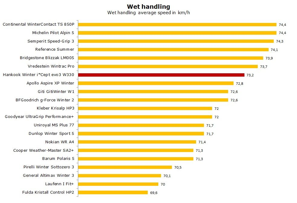 Hankook Winter i*Cept evo3 W330 test, review, ratings
