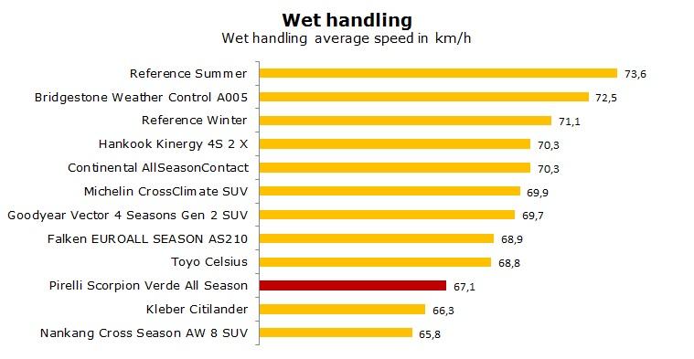 Pirelli Scorpion Verde All Season test, review, ratings