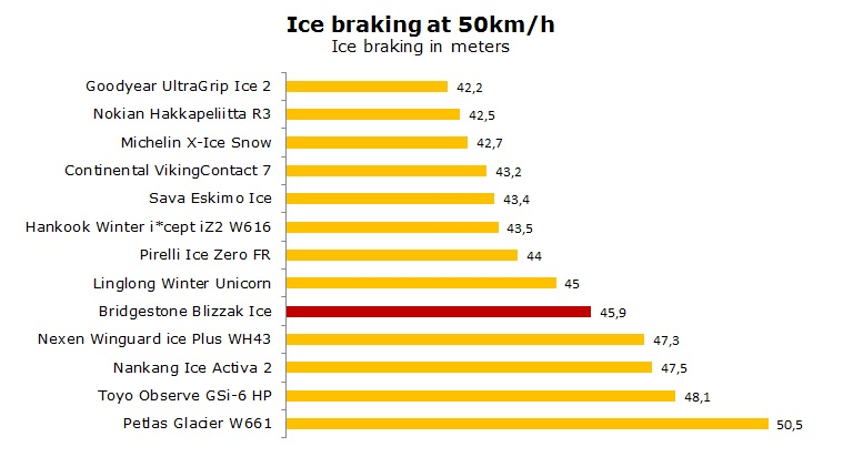 Bridgestone Blizzak Ice test, review, ratings