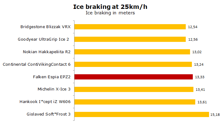 Falken Espia EPZ 2 test, review, ratings
