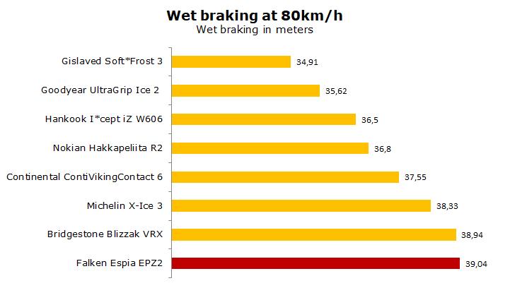 Falken Espia EPZ II test, review, ratings