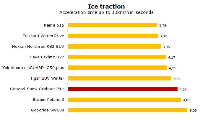 General Tire Snow Grabber Plus test, review, ratings