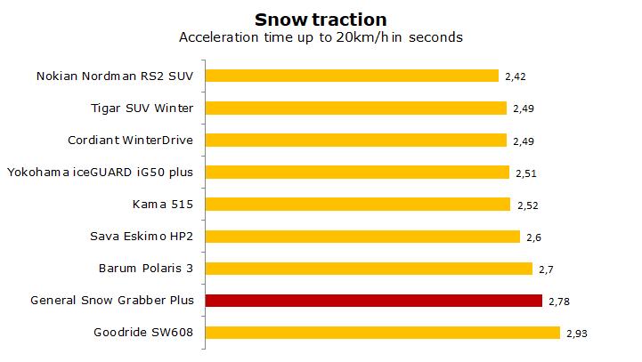 General Snow Grabber Plus test, review, ratings