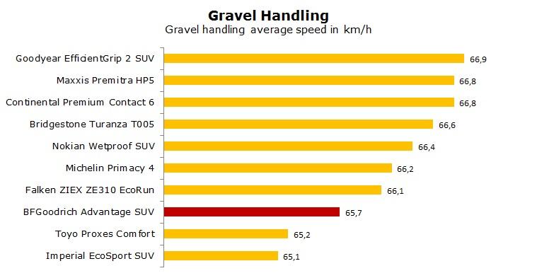 BFGoodrich Advantage SUV test, review, ratings