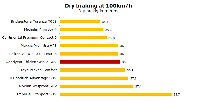 Goodyear EfficientGrip 2 SUV test, review, ratings