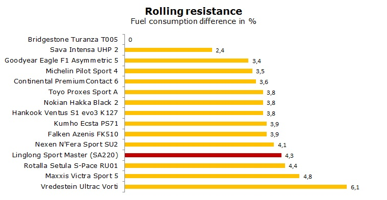 Linglong Sport Master SA220 test, review, ratings