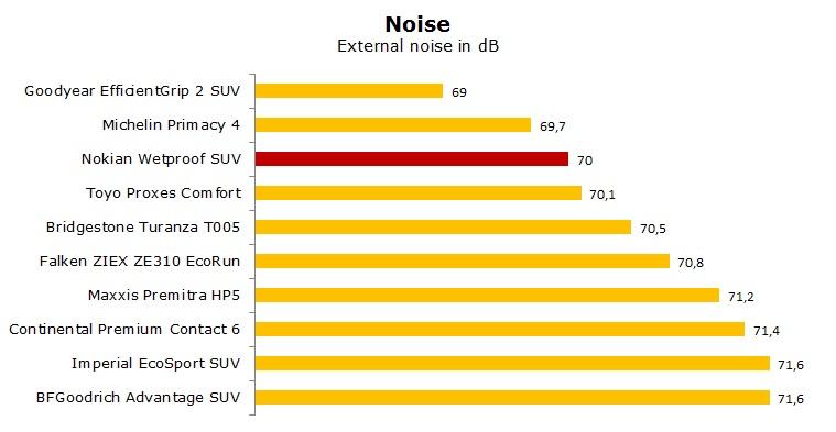 Nokian Wetproof SUV test, review, ratings