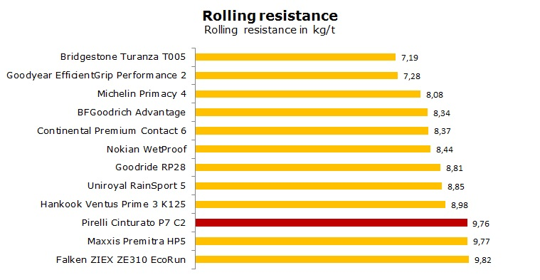 Pirelli Cinturato P7 C2 test, review, ratings