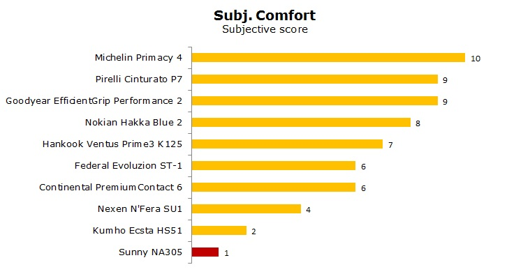 Sunny NA-305 test, review, ratings