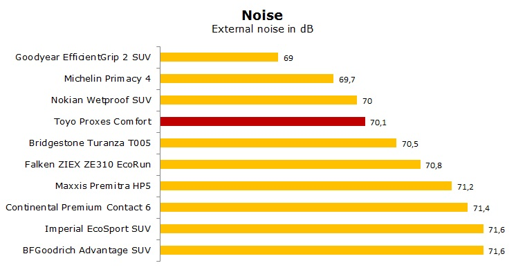 Toyo Proxes Comfort test, review, ratings