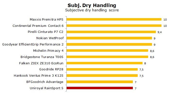 Uniroyal RainSport 5 test, review, ratings