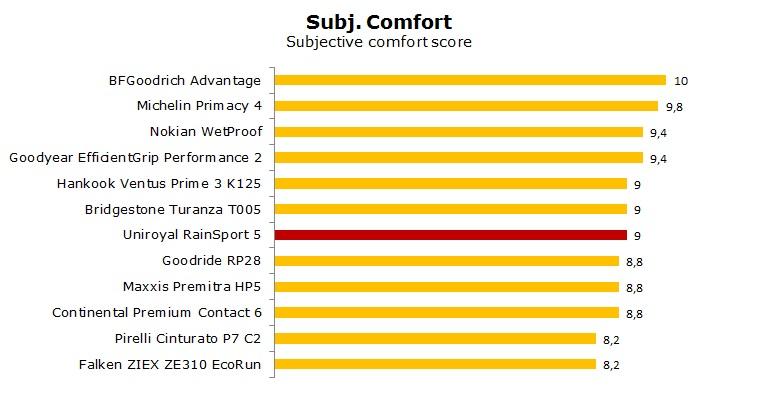 Uniroyal Rain Sport 5 test, review, ratings