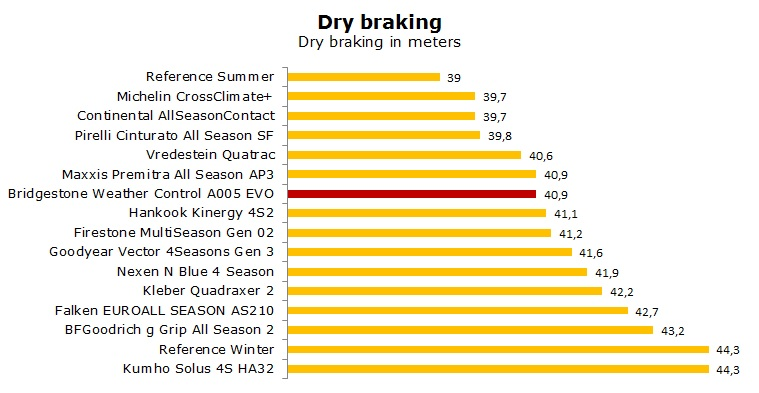 Bridgestone Weather Control A005 EVO test, review, ratings